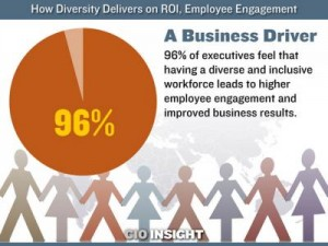 Diverse workforce as business drivers