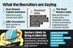 Recruiters foresee 2007-like big demand for talent at all levels soon