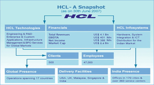 organizational culture at hcl technologies 11,155 hcl technologies reviews a free inside look at company reviews and salaries posted anonymously by employees.