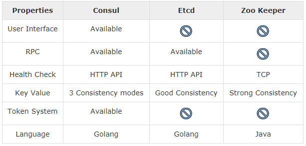 Comparison with Etcd and Zookeeper