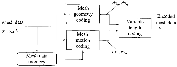 2D Mesh Object Plane (MOP) encoding process