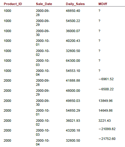 7-day moving difference for a weekly comparison between the products 1000 and 2000 based on all sales stored in the table