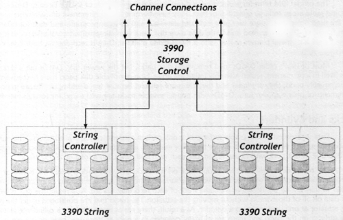 A 3390 Configuration with 2 Strings attached to a 3390 Storage Control