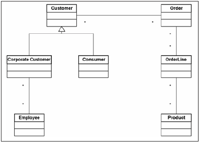 Detailed syntax of the class diagram detailed syntax of the class a class diagram with multiplicities marked ccuart Images