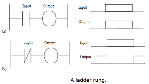 Ladder diagrams in programmable logic controllers ladder diagrams a ladder rung ccuart Image collections