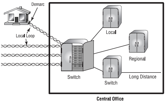 A local Connection to the PSTN