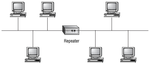 A Repeater install on a network