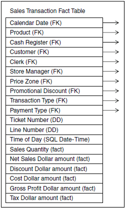 The Basic Structure of a Fact Table in Data Warehouse ETL