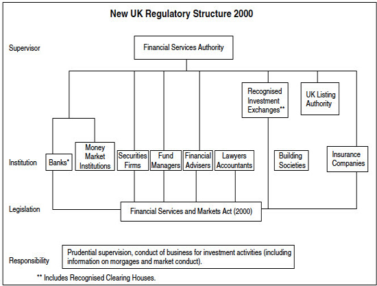 A Single Financial Regulator in the UK (based on the Financial Services and Market Act, 2000)