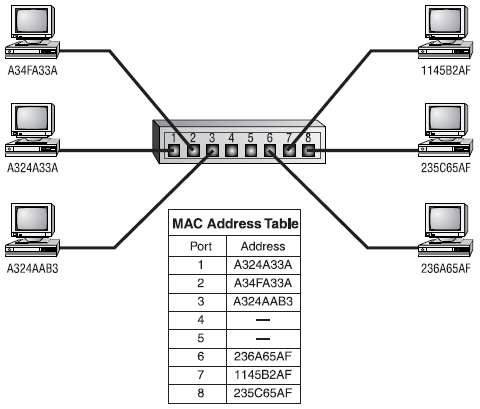 A Switch builds a table of all MAC addresses of all connected stations