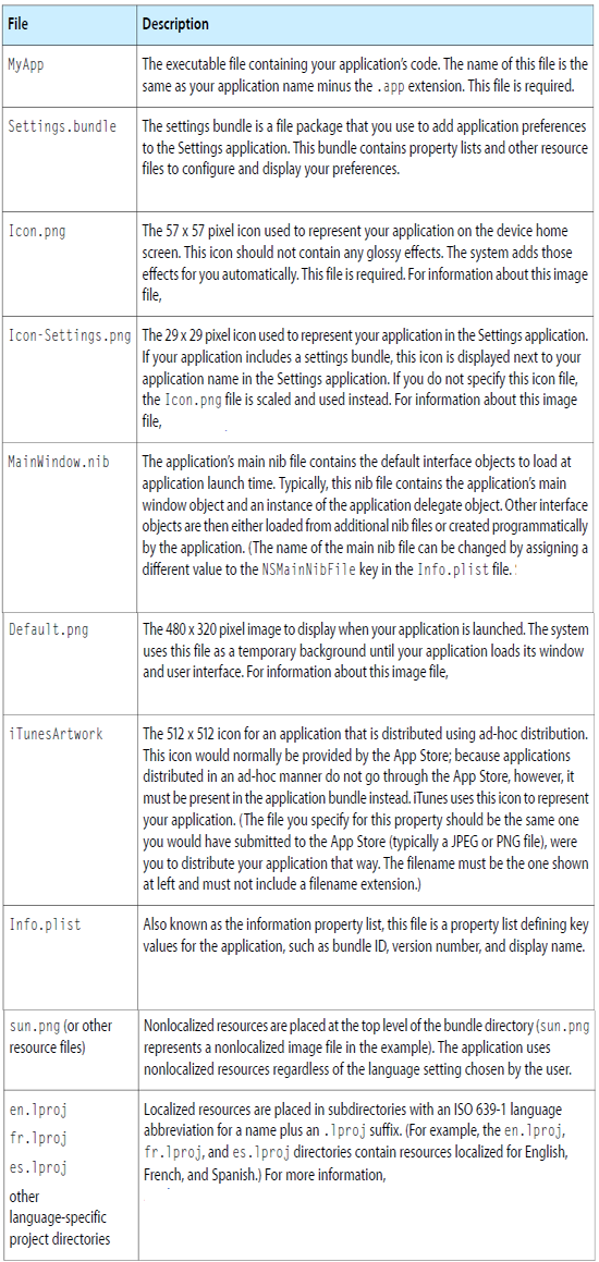 The Application Bundle in IPHONE APPS Tutorial pdf - The