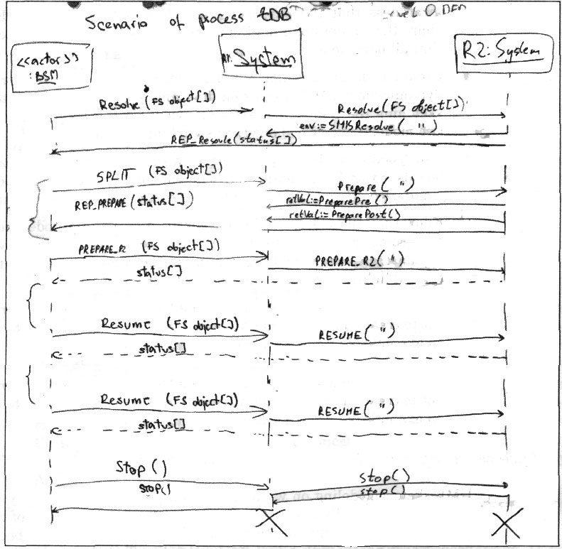 What is an Agile UP? in UML Tutorial pdf 16 05 2019 - What