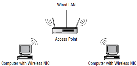 A wireless network in infrastructure mode