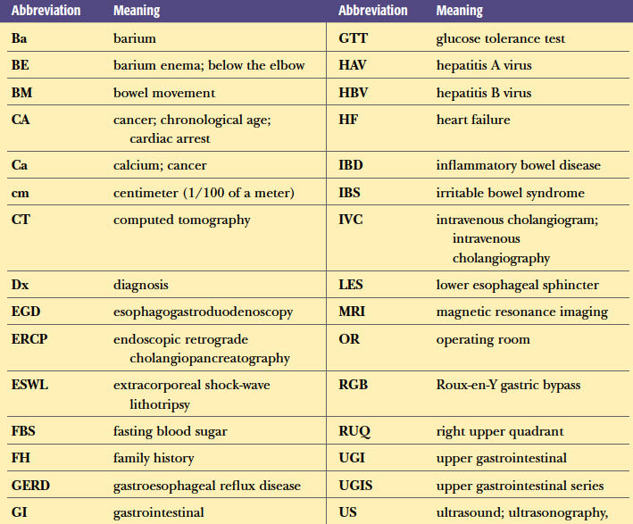 abbreviations digestive system in medical terminology adaptive