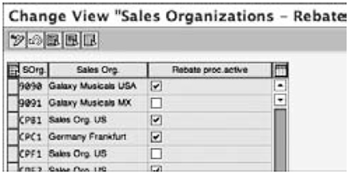 Activating rebates for sales organizations