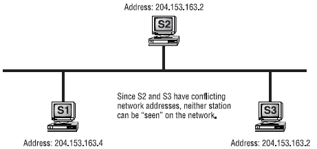 Address Conflicts on a network