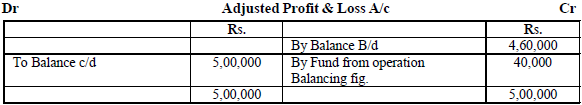 adjusted profit and loss account