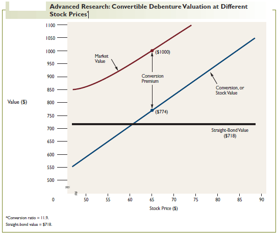 Advanced Research: Convertible Debenture Valuation at Different