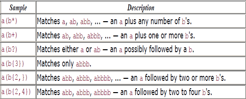 Allowing-Repetition-of-Patterns-in-Regular-Expressions