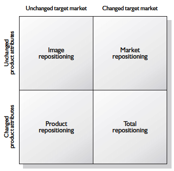 Target marketing strategy options