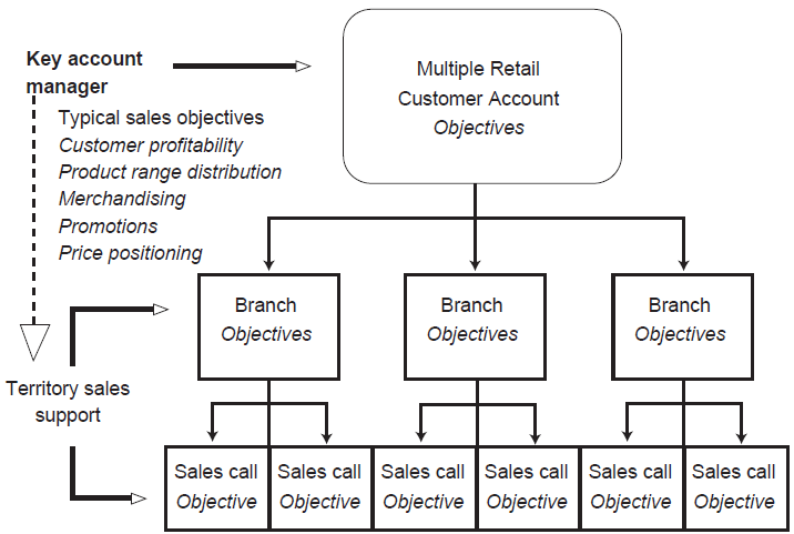 Establishing a hierarchy of objectives in Sales Management