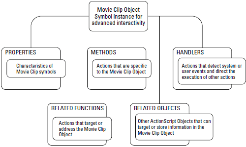 An overview of the Movie Clip Object