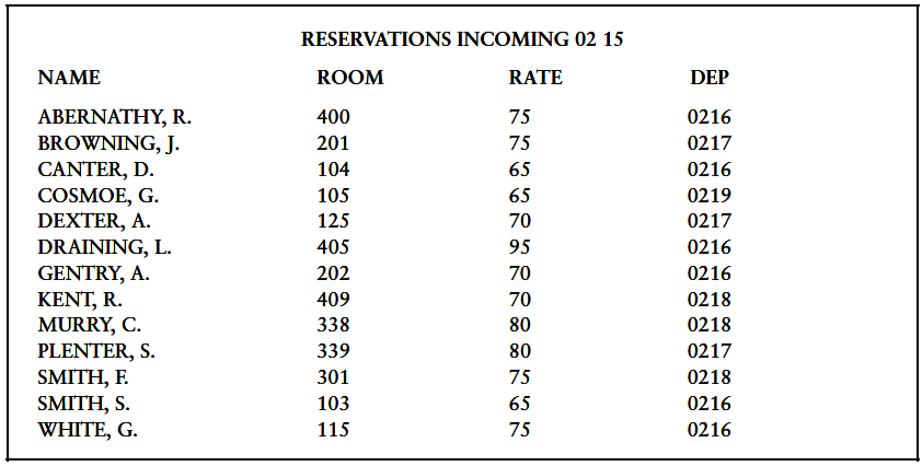 Process of Completing Reservations Through A PMS in Hotel Front