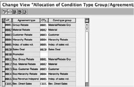 Assigning condition types group to rebate agreement types
