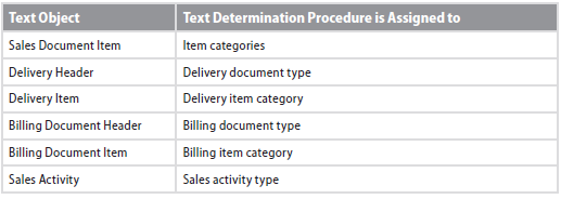 Maintaining text in Customer Master records in SAP in SAP SD