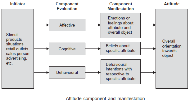 Attitude-component and manifestation
