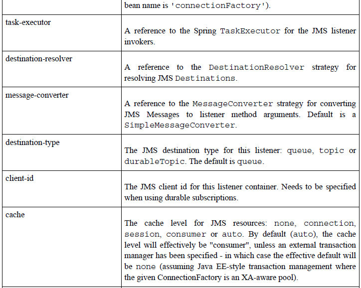 Attributes of the JMS listener-container element