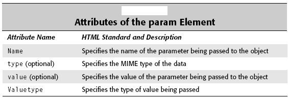 Attributes of the param element