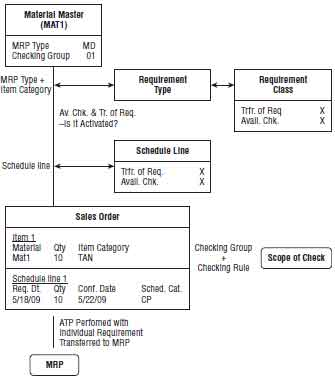 Working with the Availability Check in SAP SD Tutorial pdf 12 August