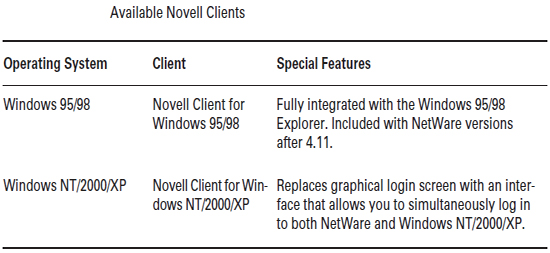 Available Novell clients
