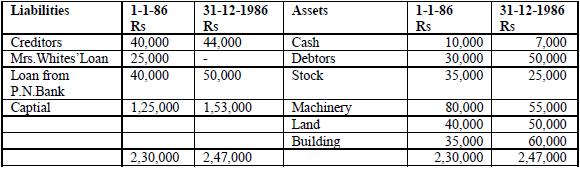 Balance sheets of M/s Black and White