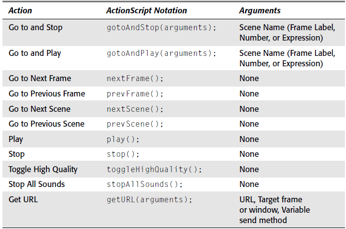 Basic actions and actionscript notation