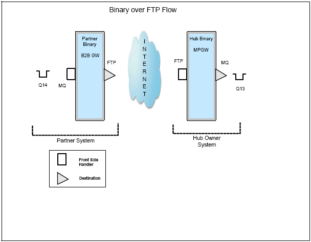 Binary FTP multi-step use case solution in IBM Websphere Tutorial