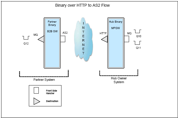 Binary AS2 over HTTP multi-step use case solution in IBM Websphere
