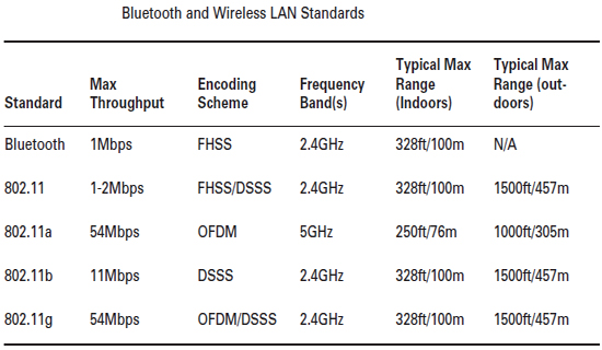 bluetooth and wireless Lan standards