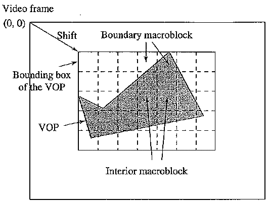 Bounding box and boundary macroblocks of VOP