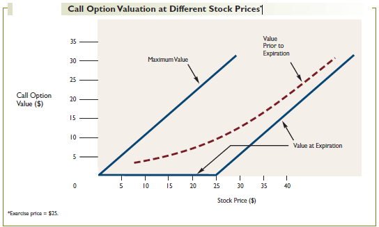 Call Option Valuation at Different Stock Prices*