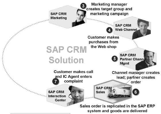 Account & Contact Management in SAP CRM Tutorial pdf 10 05 2019
