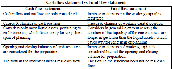 utility of cash flow statement in accounts and finance for managers