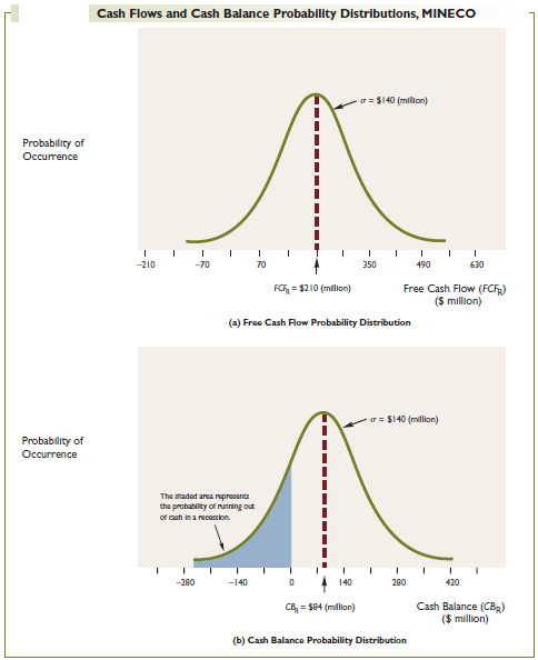 Cash Flows and Cash Balance Probability Distributions, MINECO