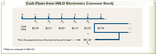Cash-Flows-from-HILO-Electronics-Common-Stock