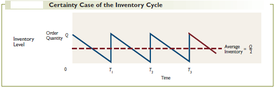 Certainty Case of the Inventory Cycle