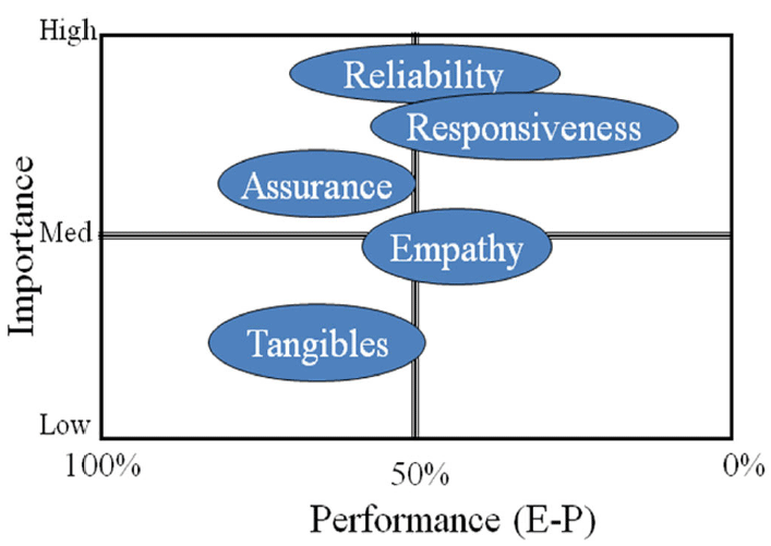 Challenge analysis matrix example