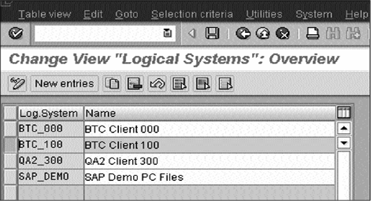 Change view logical systems overview