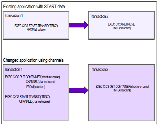 Changes from commarea to channels using START