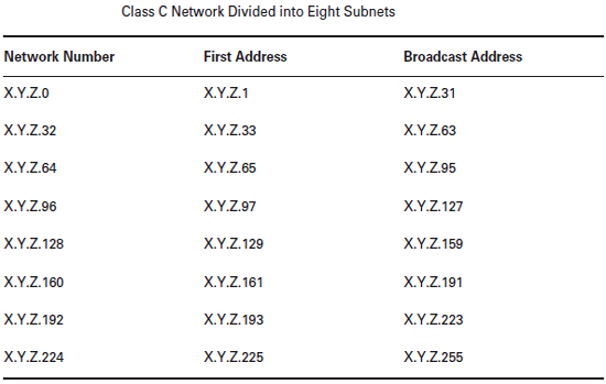 Understanding IP Addressing in Networking Tutorial pdf 29 05